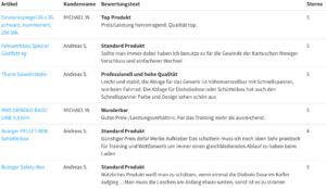Kundenmeinungen www.buinger.de